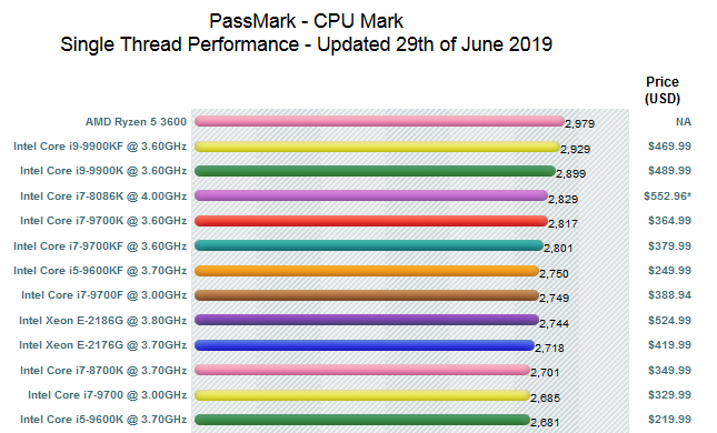 AMD Ryzen 5 3600 CPUMark wccftech leaked performance
