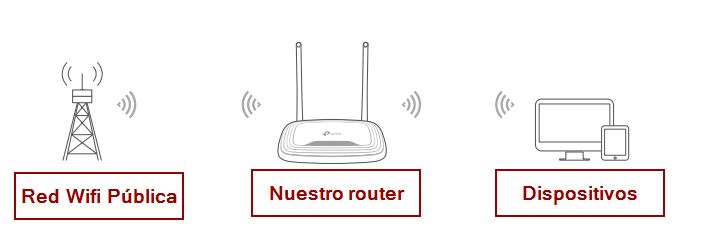 Guias in4 Router modo WISP